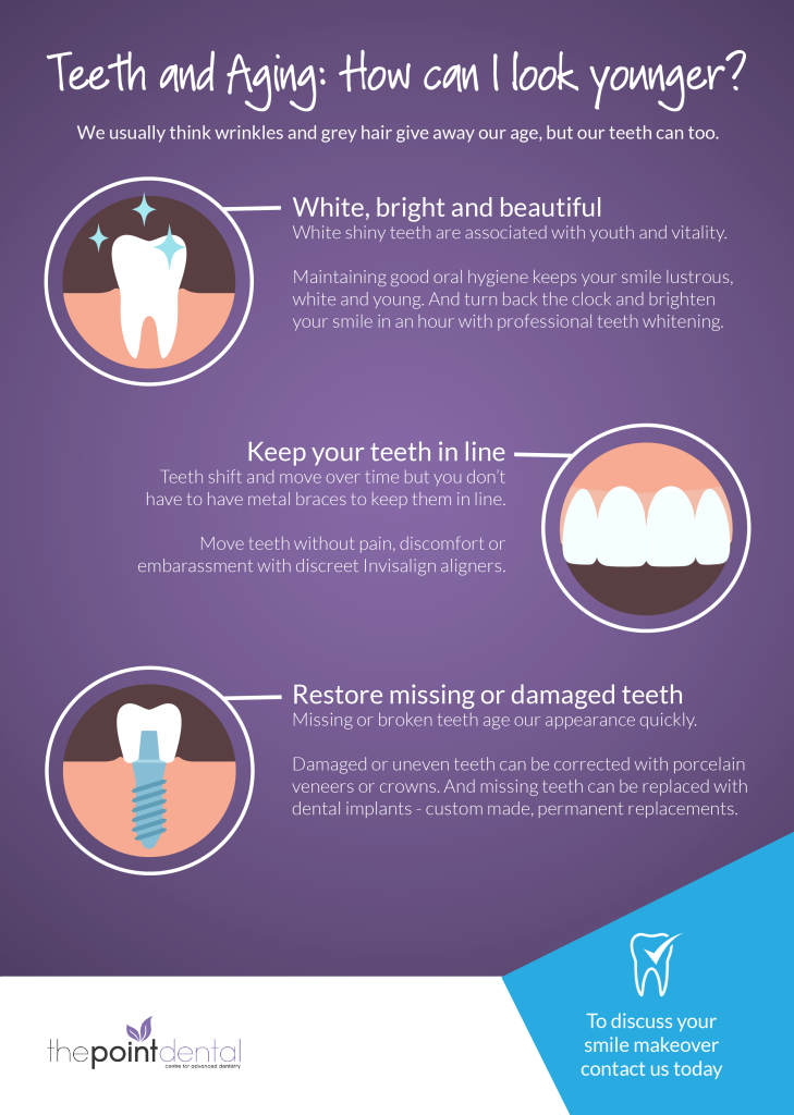 Teeth Aging Infographic